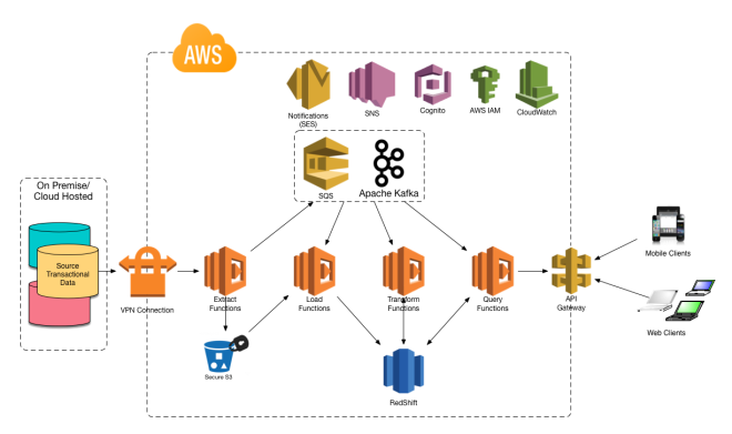 BIaaS on AWS with SQS